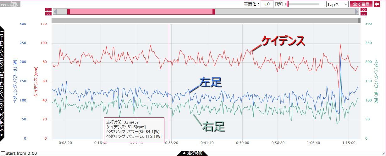 富士ヒル本番のケイデンスと左右のパワー