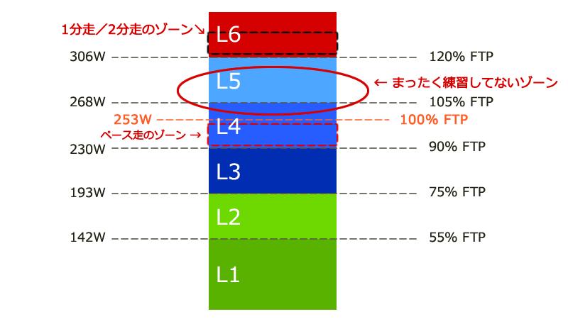 ぽっかり空いたL4上限~L5領域