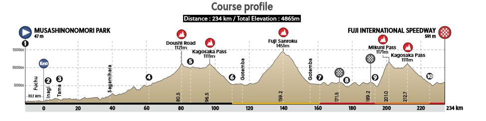 東京五輪自転車ロードレースのコースプロフィール