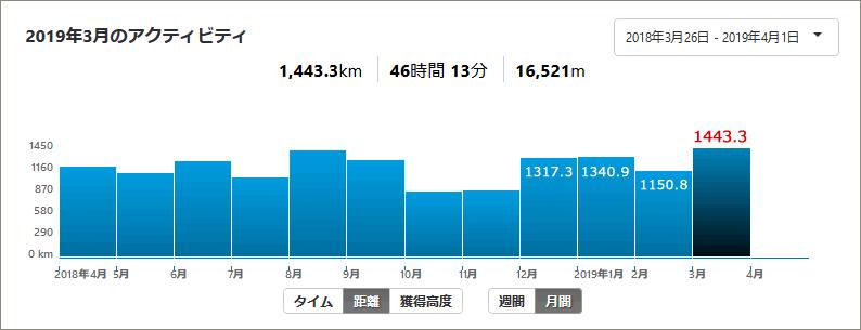 3月の走行距離は1443km!