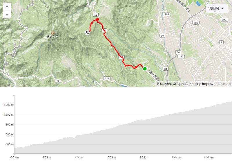 八方ヶ原は 13.4km、7.1%の難易度高いヒルクライム