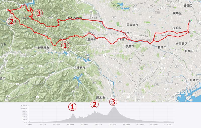 8月最後のサイクリングルートは和田峠、鶴峠から風張峠へ