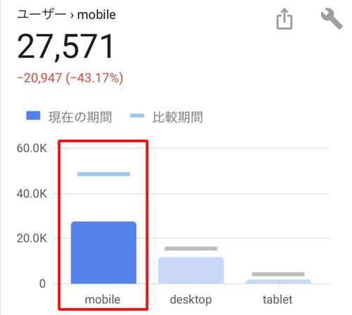 モバイルのアクセスが半減