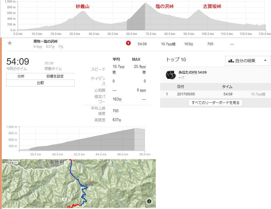 塩ノ沢峠は9.6kmで7%