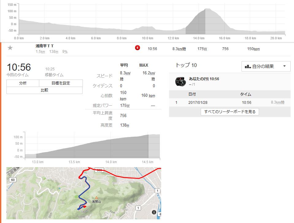 湘南平は1.5km、9%