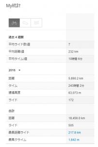 2016年7月末までの走行距離は5890km!