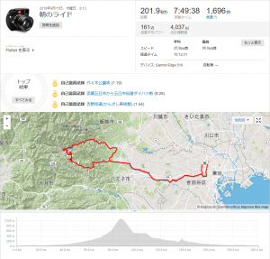 200km練は先月も挑戦