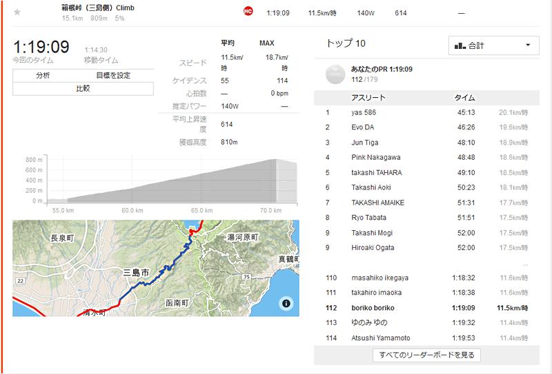 箱根峠のSTRAVAデータ
