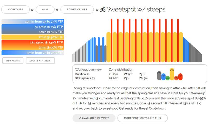 「Sweetspot w/ steeps」は2分FTP90%+45秒FTP130%を12本繰り返すという、シンプルなメニュー