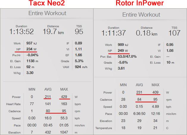 Rotor InPowerとTacx Neo2ではこんなにパワーが違う