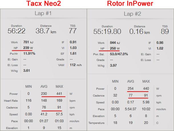 Neo2とインパワーのレースデータ