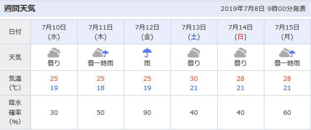 東京の梅雨明けはいつになるのか