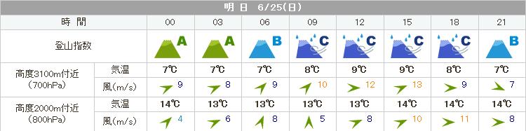 6月25日の天気は雨模様