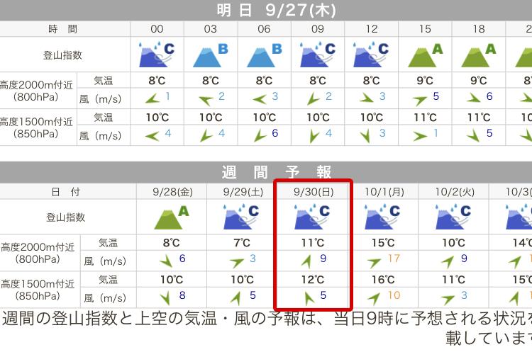てんくらの赤城山ヒルクライム予報は雨