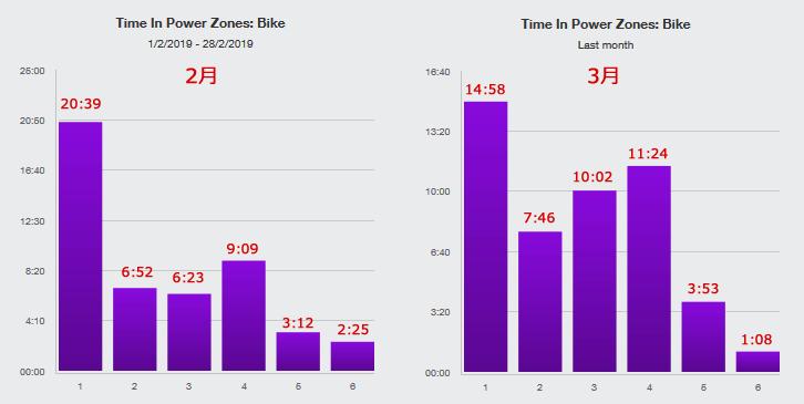 パワーゾーンの時間を2月と3月で比較