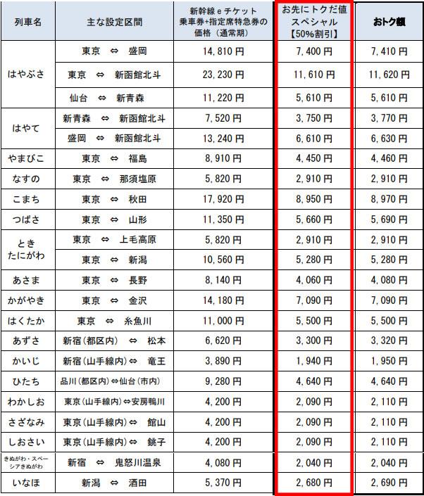 「お先にトクだ値スペシャル」で東北・北陸・甲信越が軒並み半額!