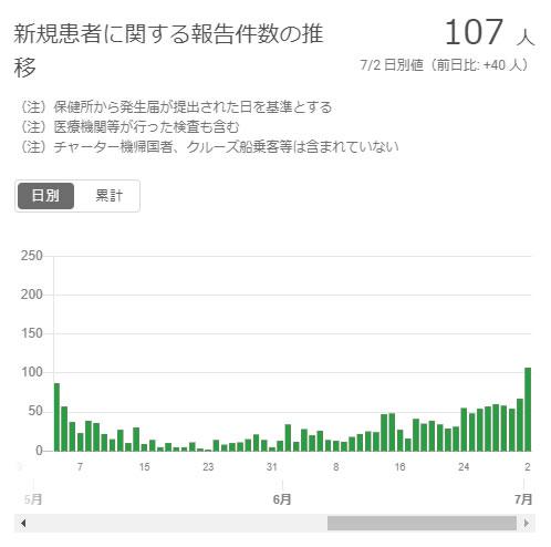 東京都の感染者数が2ヵ月ぶりに100人突破