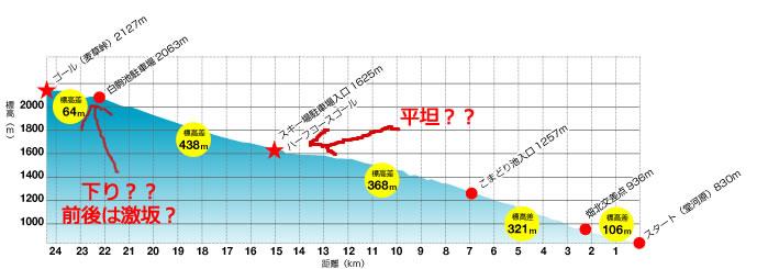 ツール・ド・八ヶ岳の平均斜度5.4%がどうにも信じられない