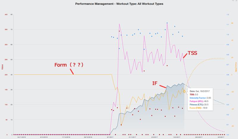 Performance Managementのグラフが面白い