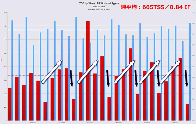 180日の長いスパンでのTSSの推移も同じように3週間ごとにピーク