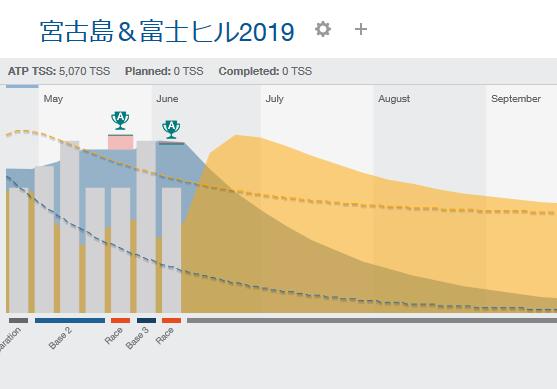 3週間の回復サイクルでツールド宮古島&富士ヒルまでのTSSを計算