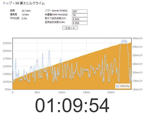富士ヒル70分切りに必要なパワーを確認