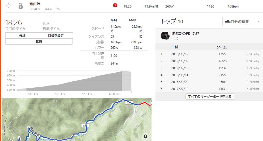 和田峠のタイムは歴代2位! いつか15分台をめざしたい!