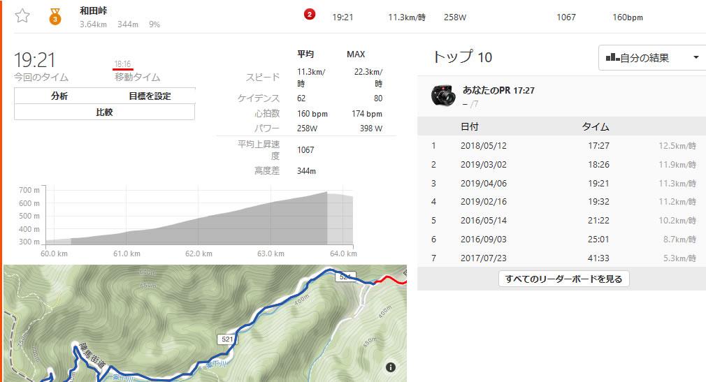 和田峠のタイム