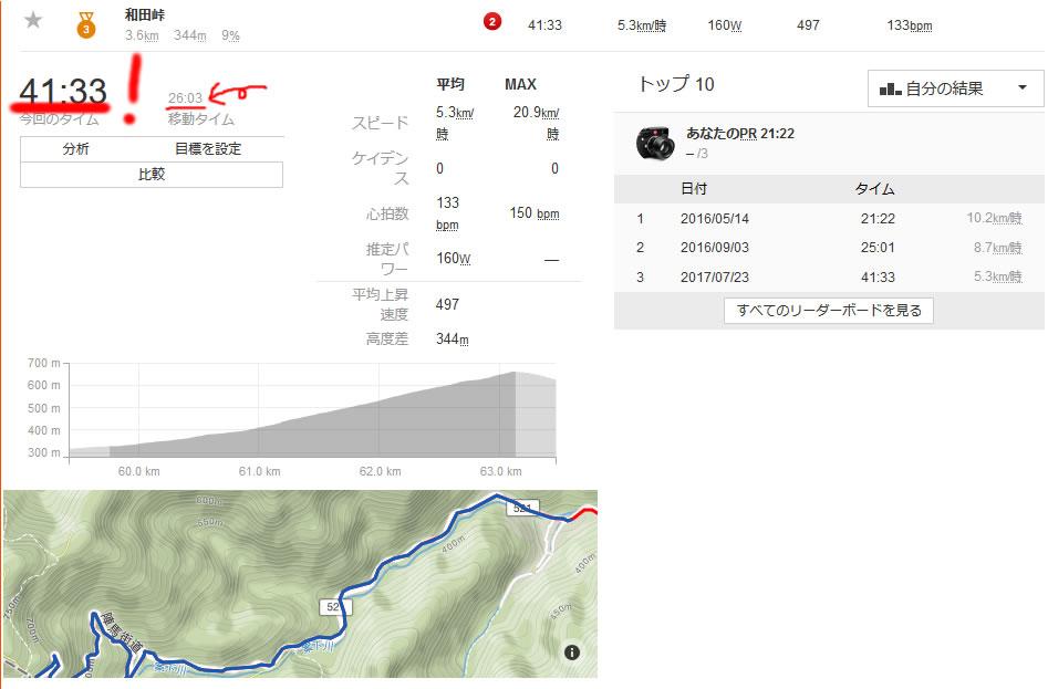 和田峠で自己ベスト更新