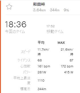2020年初の和田峠TTの結果