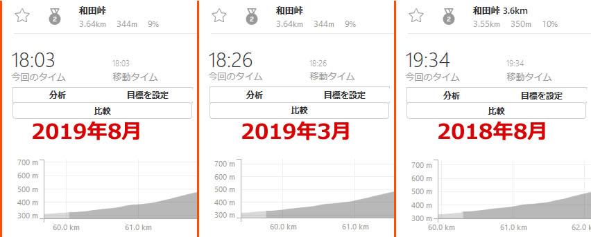 同ルートのタイム比較。和田峠の場合