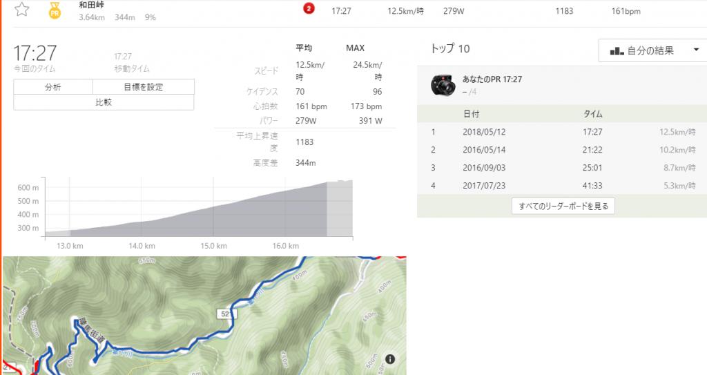 4回目の和田峠で17分台!