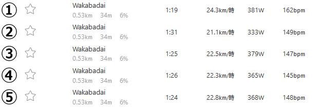 実走でも1分走リピートなどはできると分かった