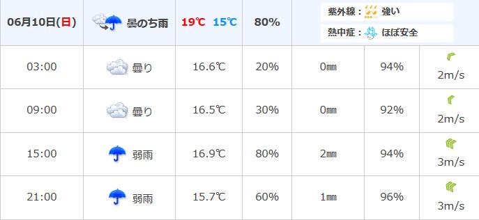 日本気象協会、信じていいのか!? 富士ヒル走行中は降らない!