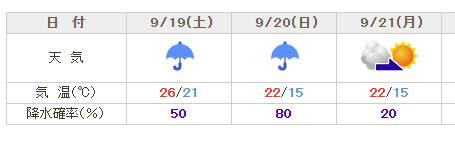 宮ヶ瀬湖近くの相模湖の天気は日曜日本降り大雨予報