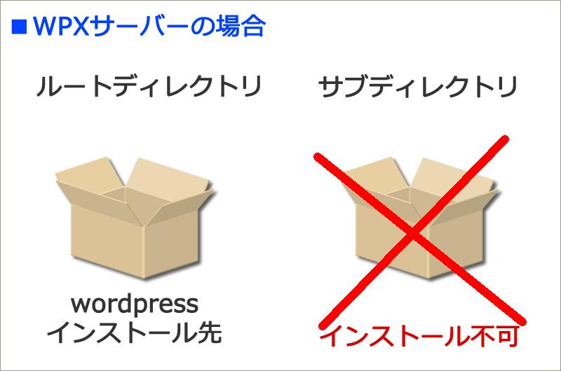 WPXサーバーはサブディレクトリが使えない