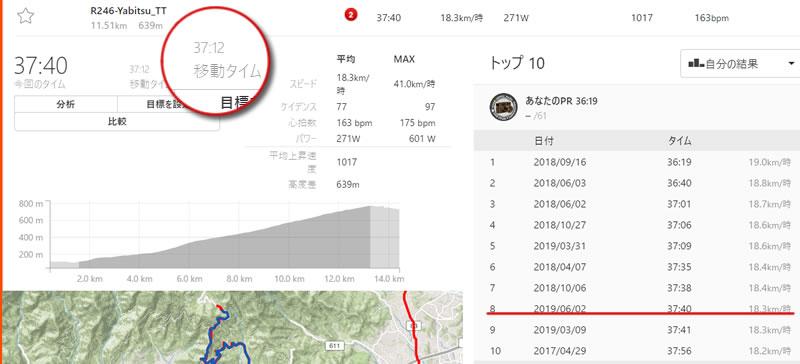 ヤビツ峠のタイムは37分40秒でした