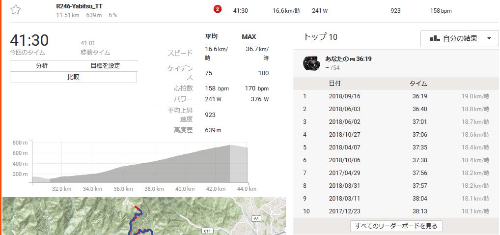 2019年2本目のヤビツ峠はペース走狙い(ちょっと低くなってしまった(;´∀`)