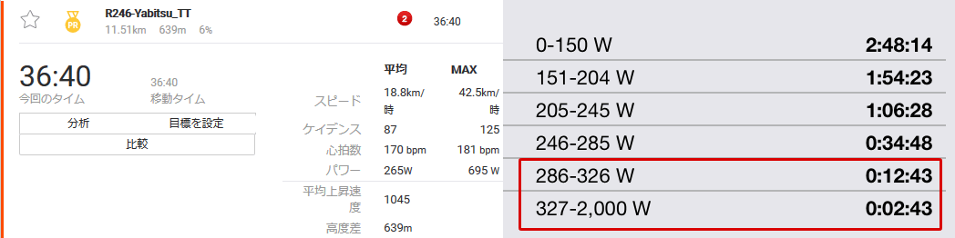 ヤビツもL5以上が長いほど好タイム