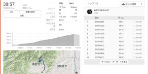遂にヤビツ峠TT38分台に!!