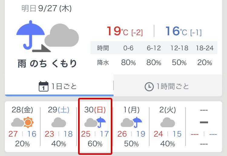 ヤフー天気の赤城山ヒルクライムも雨予報