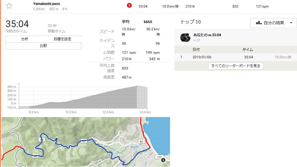 山伏峠の5kmを走るのに30分以上かかってしまった(;´Д`)