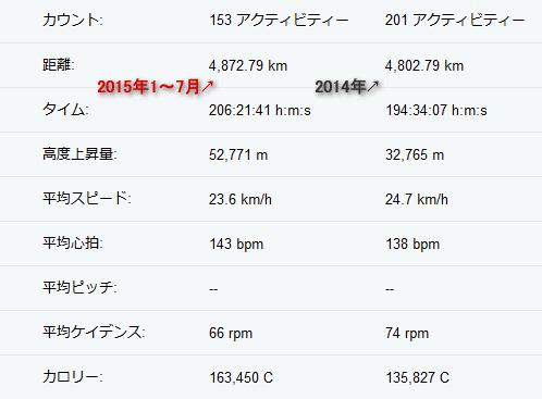 去年の走行距離を半年で超えました!